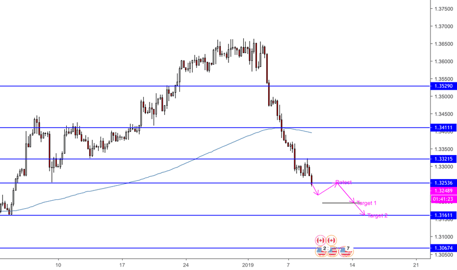 USDCAD: Following the trend 2 - USDCAD - retest entry