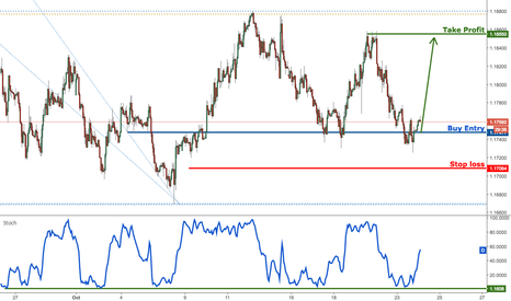 EURUSD: EURUSD testing major support, remain bullish