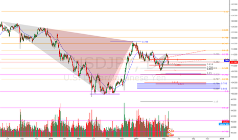 USDJPY: USDJPY - Will it turn?