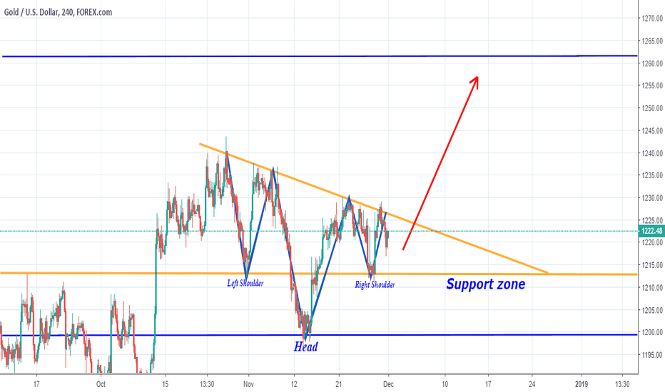 XAUUSD: XAUUSD Potential Head&Shoulder. Long Opportunity...
