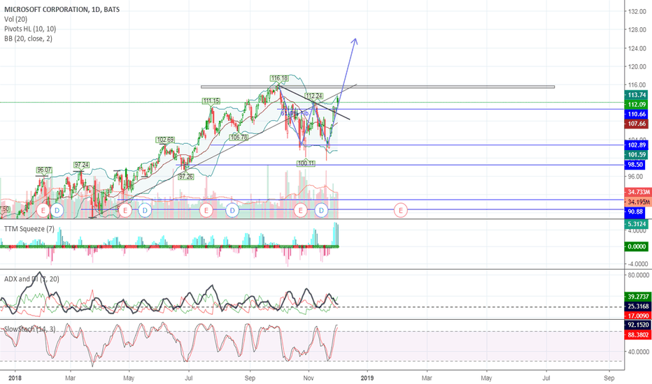 MSFT: W - formation for MSFT! Super bull soon?