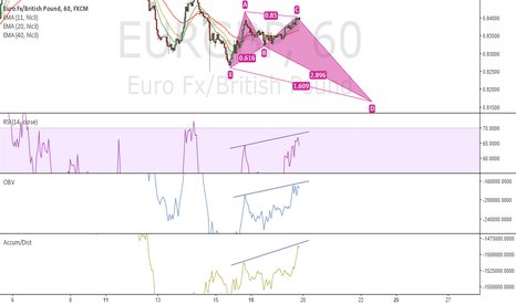 EURGBP: RSI, OBV,A/D Divergence