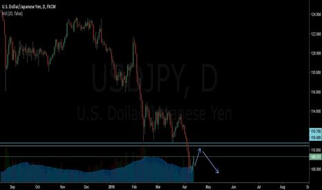 USDJPY: usdjpy corection to go down