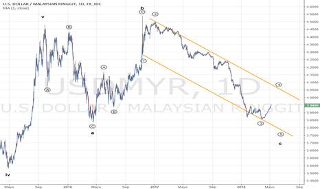 USDMYR: El Riggit de Malasia podría aun no haber terminado de apreciarse