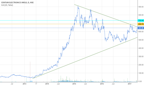 CENTUM: Watch out for break out!