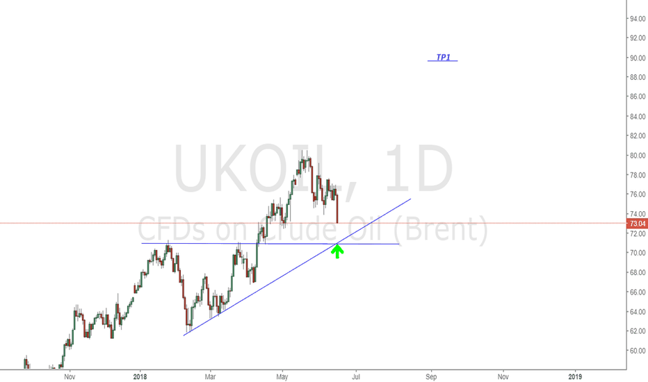 UKOIL: UKOIL Good to long after Trend line + Support Retest