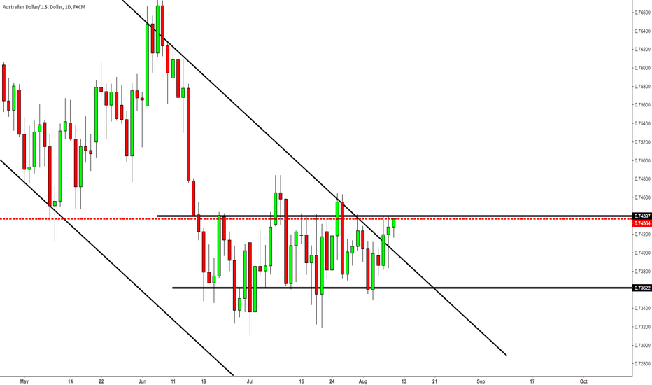 AUDUSD: Make Your Mind Up!
