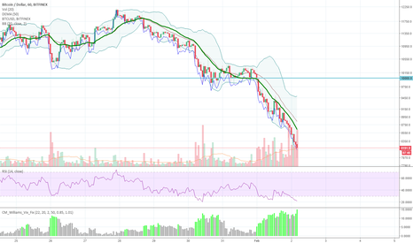 BTCUSD: BTC catching falling knife