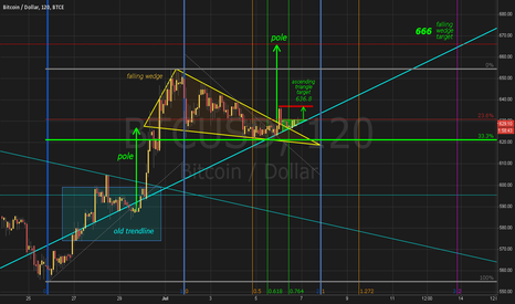 BTCUSD: [ UPDATE ] Falling Wedge intersected by fib-time lines