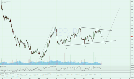 DDD: My favourite setup, potential bullish wedge.