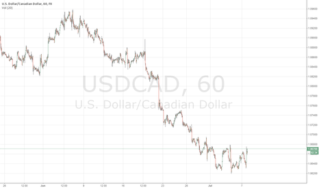 USDCAD: AUDJPY more room on the downside
