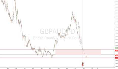 GBPAUD: Sell GBP/AUD