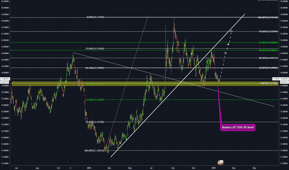 USDZAR: USD/LONG TRADE IDEA