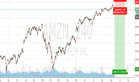 AMZN: The financial bubble.