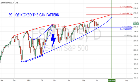 ESM2015: ES - QE KICKED THE CAN PATTERN