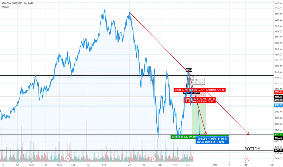 AMZN: H&S still not done for Amazon. We are heading back to $1,500