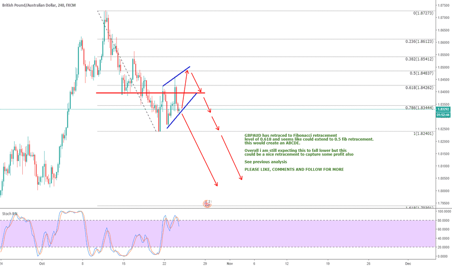 GBPAUD: GBPAUD - UPDATED FOR YOU