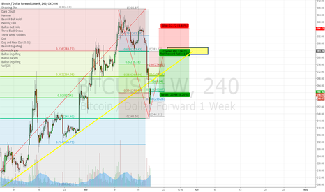 BTCUSD1W: Shorting bitcoin on the next rise