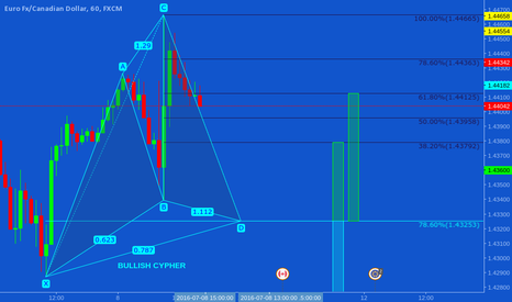 EURCAD: Potential Bullish Cypher forming on the EUR/CAD