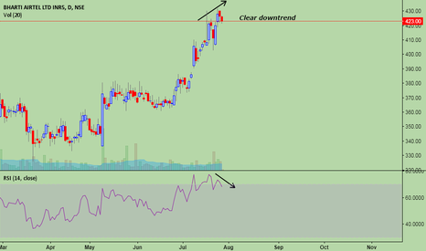 BHARTIARTL: Strong downtrend ??