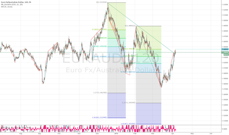 EURAUD: EURAUD fibonacci C retracement