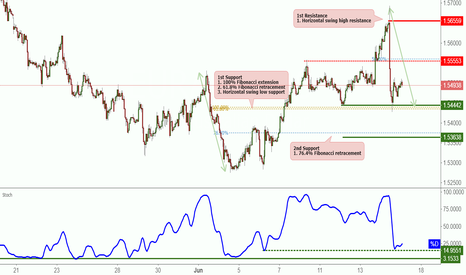 EURAUD: EURAUD bounced off support, potential rise!