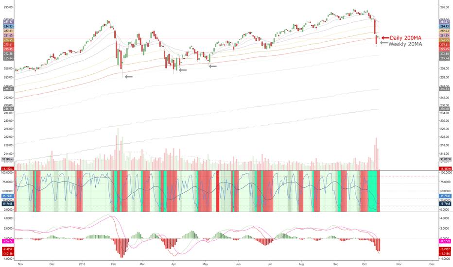 SPY: Retest lows & explode higher? $SPX
