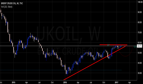 UKOIL: Brent Crude Oil - Ascending Triangle Formation