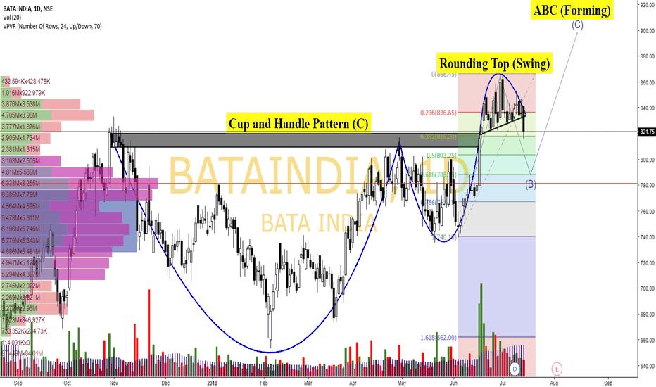 BATAINDIA: Bata_India