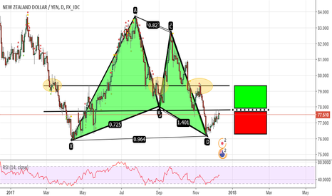 NZDJPY: ABCD + Gartley 1D