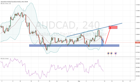 AUDCAD: AUDCAD touched resistance zone, now moving up again?