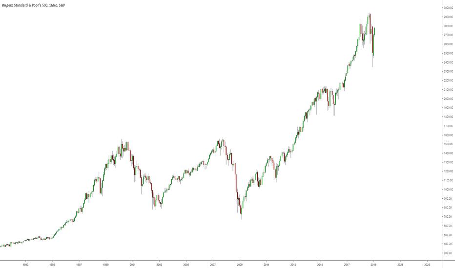 SPX: S&P500. Будет ли кризис?
