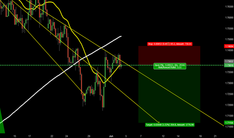GBPCAD: 631 GBPCAD BEAR TREND CONTINUATION