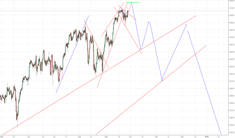 SPX500: SPX Could Drop Like This, Soon ...