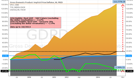 GDPDEF: USA BUBBLE (s&p futures)  VS USA NO BUBBLE (treasury)