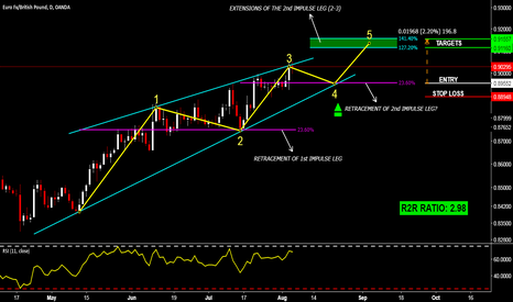 EURGBP: EURGBP - 2 POSSIBLE SCENARIOS AND 2 APPROACHES