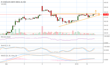 PCJEWELLER: Possibility of a breakout....