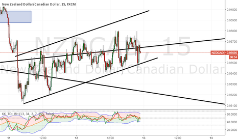 NZDCAD: NZDCAD well respected channel so far