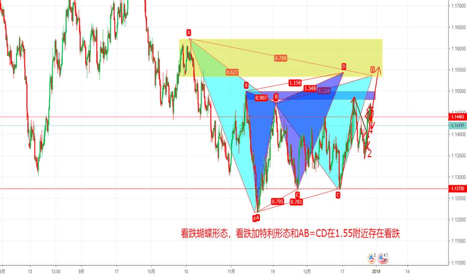 EURUSD: 欧美1.55看跌