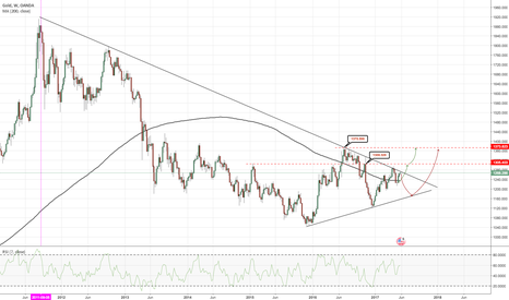 XAUUSD: XAUUSD - Outlook June