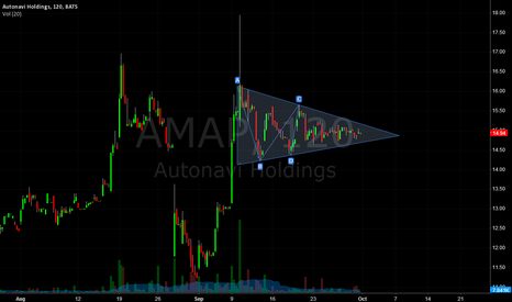 AMAP: AMAP triangle