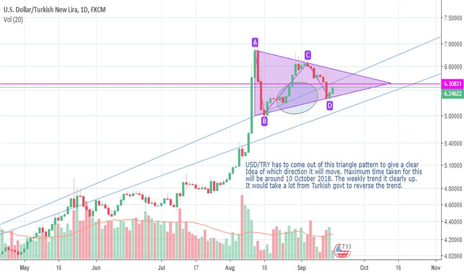 USDTRY: USDTRY triangle breakout or breakdown awaited