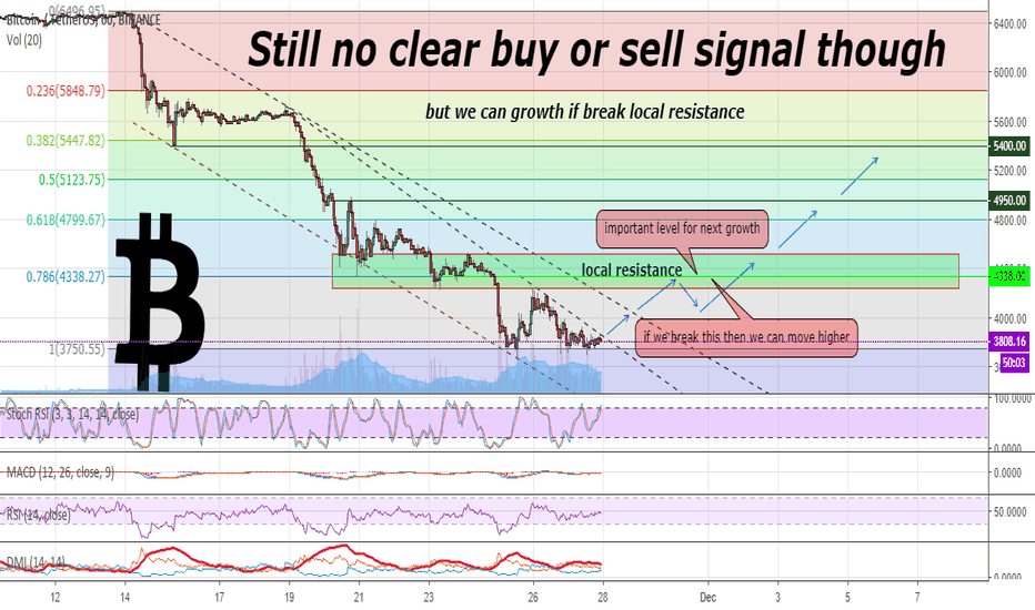 BTCUSDT: Still no clear buy or sell signal though