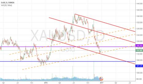 XAUUSD: Gold Daily Chart