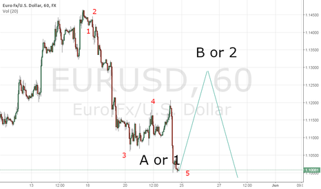 EURUSD: EUR/USD bullish next week