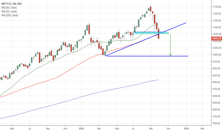 NIFTY: wait for candle to close...