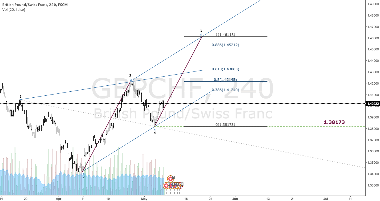 $GBPCHF | Target @ 1.38173 | Wolfe Wave & Geo