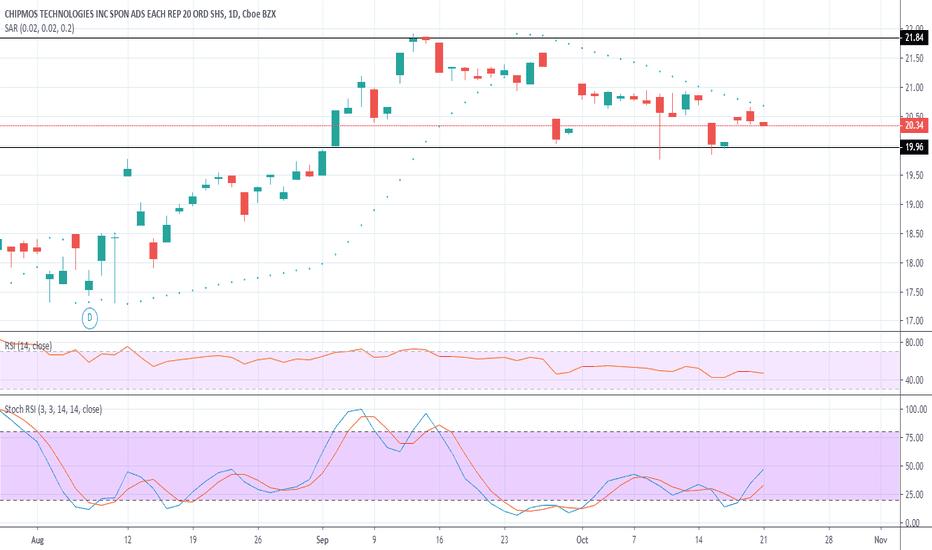 IMOS Stock Price and Chart — NASDAQ:IMOS — TradingView
