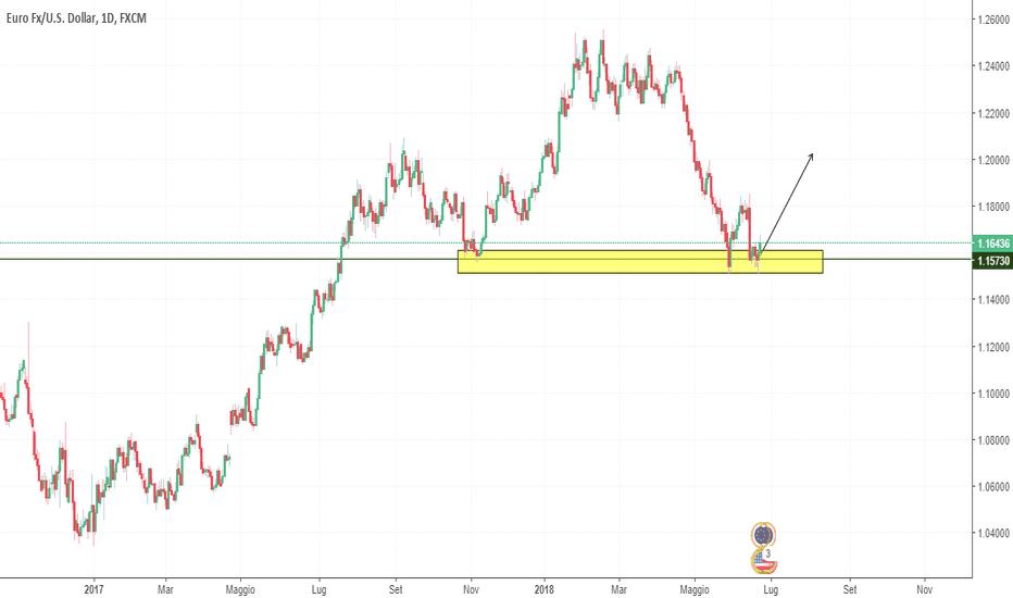 EURUSD: Aggiornamento su EUR\USD: è partito al rialzo?