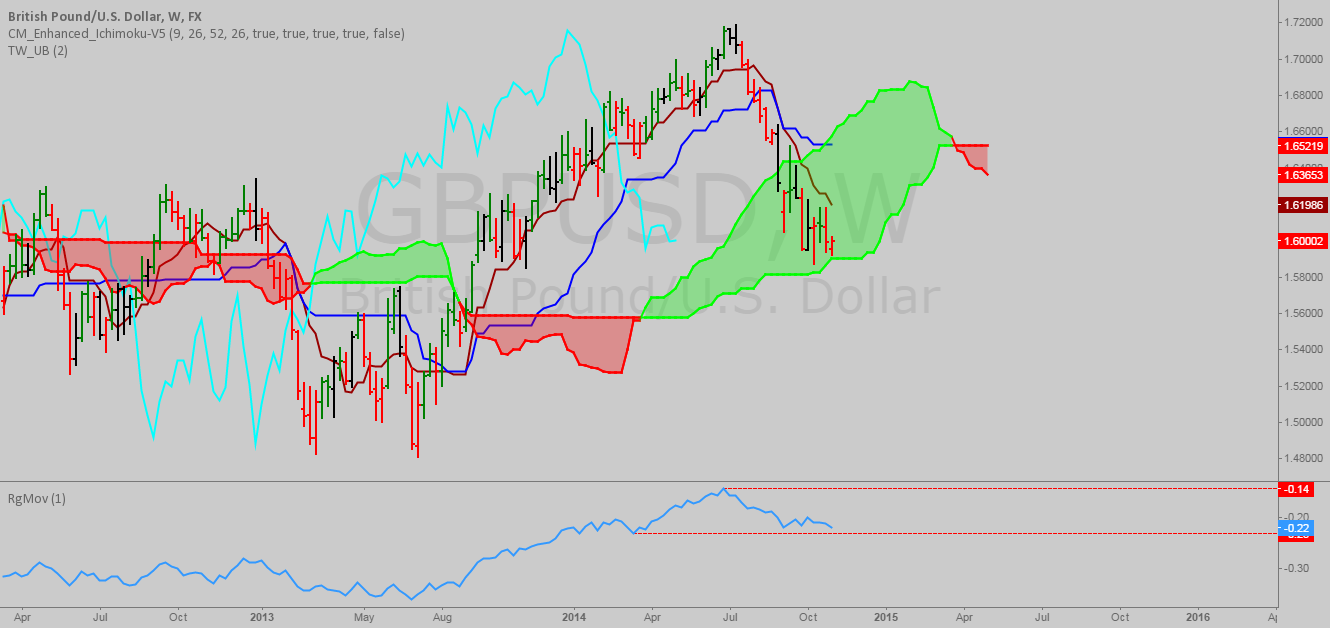 GBPUSD gathering forces to cross the cloud down